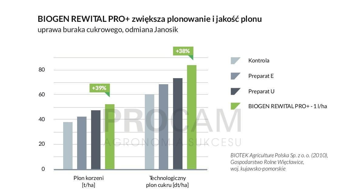 wyniki-doswiadczen-wykres-slupkowy